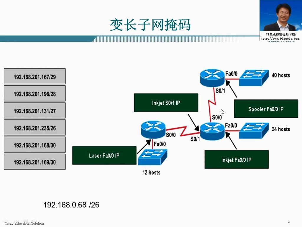 IP地址 变长子网练习